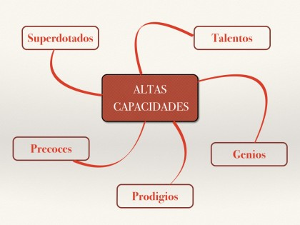 Grafico de Diversidad funcional para Altas capacidades