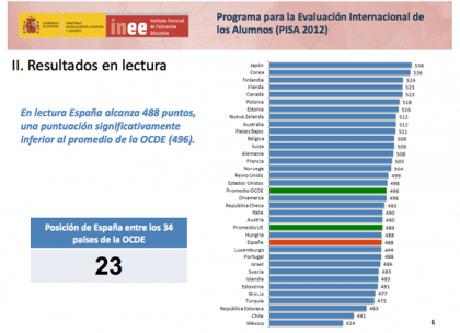 Gráfico Programa para la Evaluación Internacional de los Alumnos.